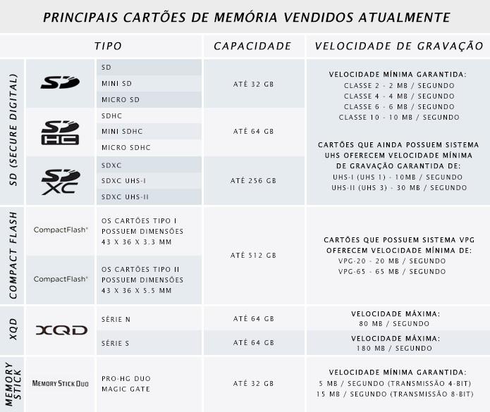 cartoes-memoria-vendidos-atualmente