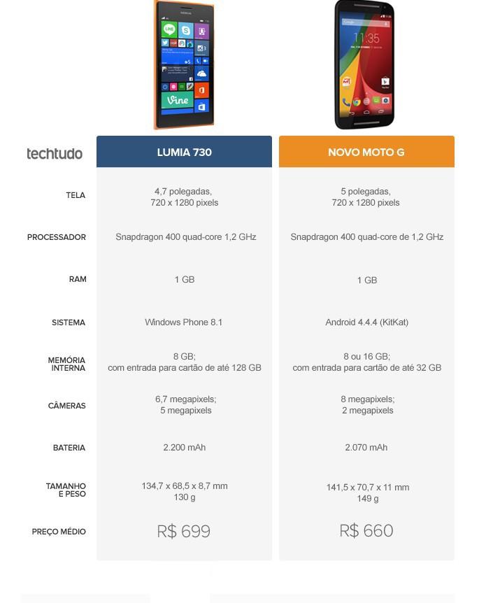 Tabela com as configurações do Novo Moto G e Lumia 730 (Foto: Arte/TechTudo)