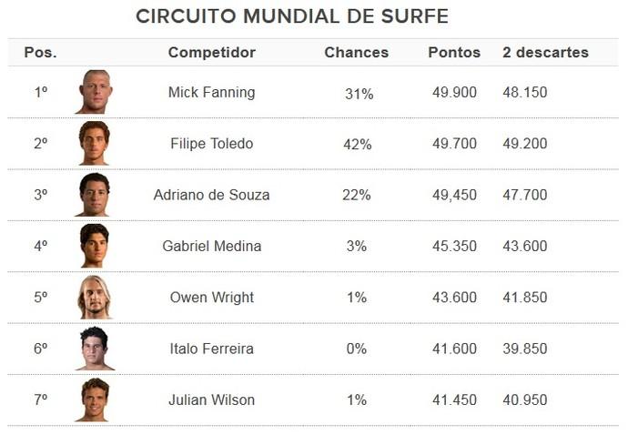 Tabela mundial de surfe (Foto: GloboEsporte.com)