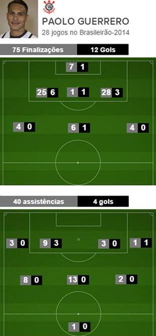 Finalizacoes-gols-assistencias-Paolo-Guerrero 2 (Foto: infoesporte)