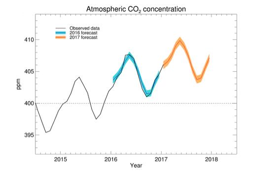Previsão para concentração de carbono na atmosfera em partes por milhão. Em laranja, o cenário para 2017 (Foto: Met Office)
