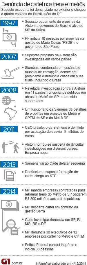 infográfico cartel dos trens caso alstom (Foto: Editoria de Arte/G1)