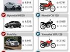 Veja 10 carros e 10 motos mais vendidos em fevereiro de 2015