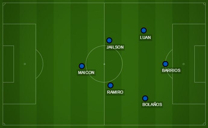 Campinho opções Grêmio Lucas Barrios 4-3-3 (Foto: Reprodução)