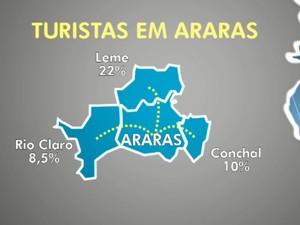 Pesquisa mostrou a origem das pessoas que visitam Araras (Foto: Reprodução/EPTV)
