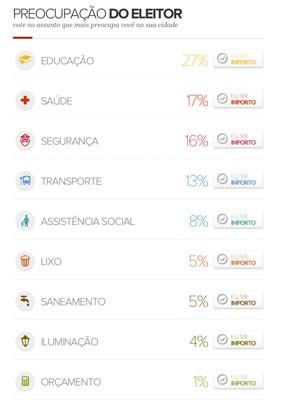 Votação do G1 sobre preocupações do eleitor de Porto Alegre (Foto: Reprodução)