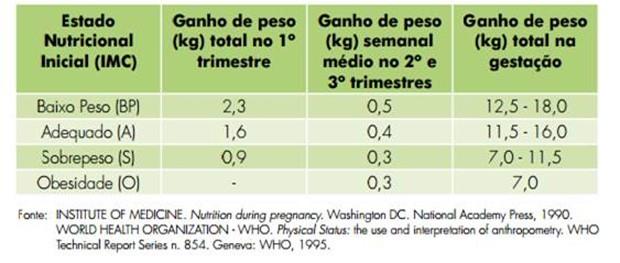 Tabela  (Foto: Reprodução)