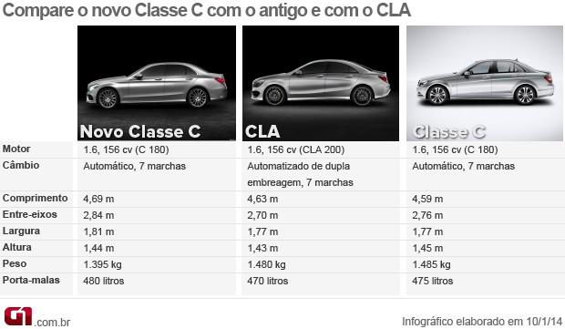 (W205): Mercedes-Benz promete Classe C brasileiro igual ao alemão Classecarte