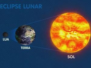 Ilustração mosta como ocorre o eclipse lunar (Foto: Reprodução / TV Globo)