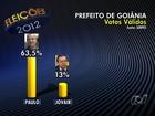 Paulo tem 63% dos votos válidos e Jovair, 13%, diz Serpes em Goiânia