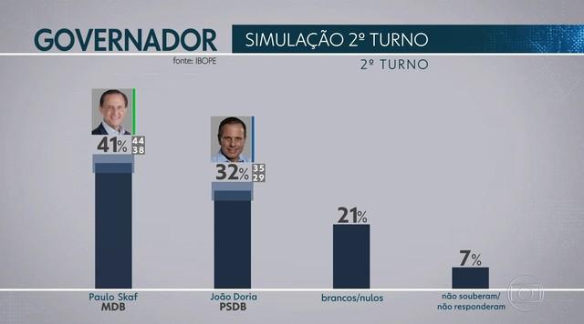 Ibope mostra simulação de 2º turno entre Doria e Skaf