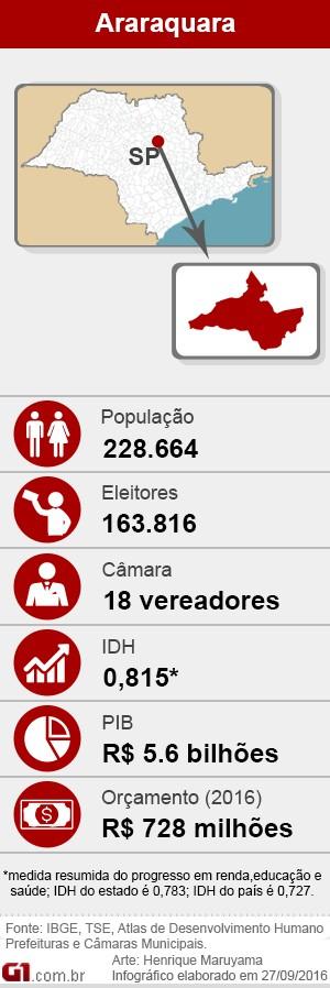 Eleições 2016 em Araraquara (Foto: Arte G1)