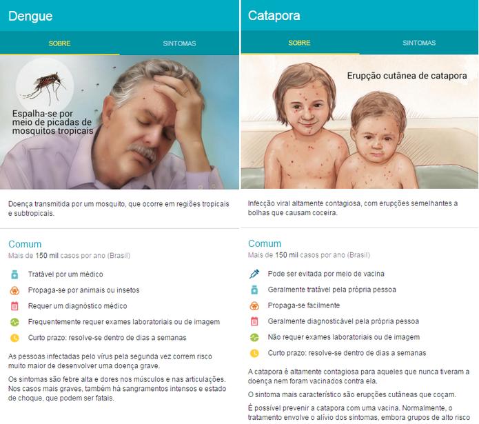 Os quadros trazem informações sobre diversas doenças. (Foto:Reprodução/Google)