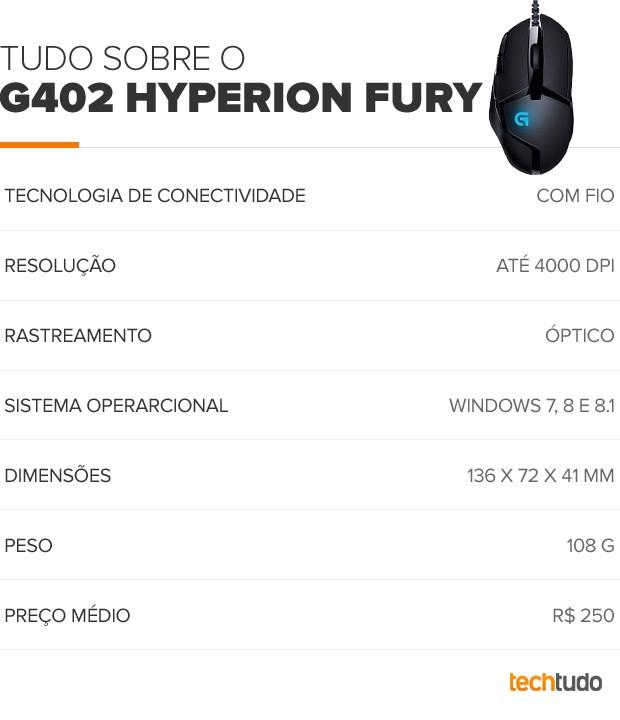 G402 Hyperion Fury (Foto: Arte/TechTudo)