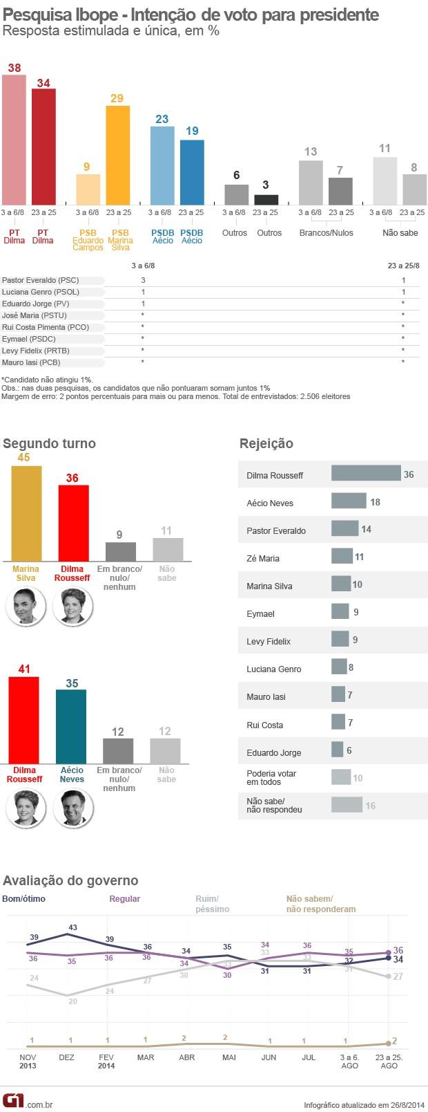 Pesquisa Ibope presidencial (Foto: G1)