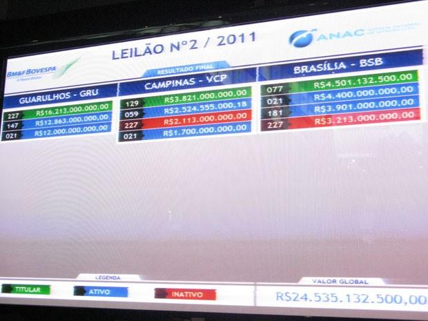 Tela do sistema da Bovespa mostra resultado final do leilão dos aeroportos (Foto: Reprodução / TV Globo)