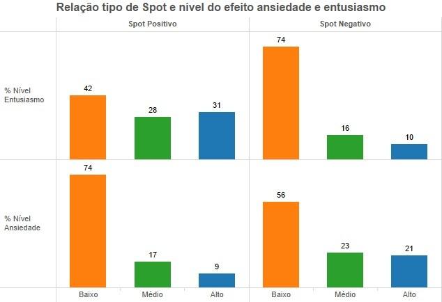 Efeitos dos spots eleitorais