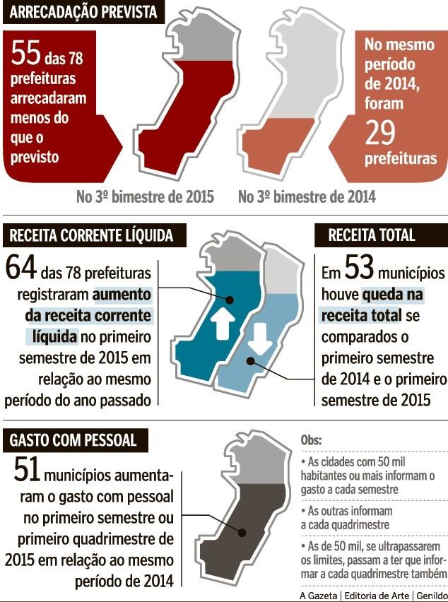 Prefeituras do ES arrecadam abaixo do previsto no 3º trimestre do ano (Foto: A Gazeta)