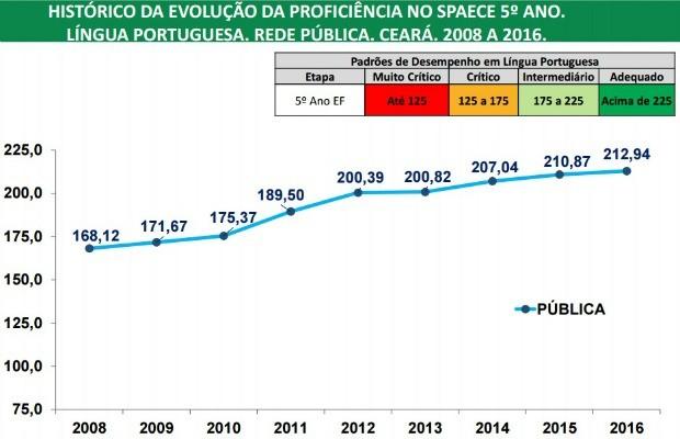 Evolução da avaliação da educação no Ceará de acordo com o Spaece (Foto: Reprodução)