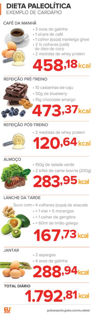 euatleta nutrição paleolitica cardapio_2 (Foto: Eu Atleta)