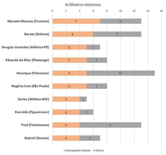 Tabela 2 - artilheiros visitantes (Foto: GloboEsporte.com)