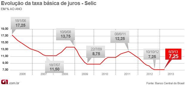 Selic 7,25% (Foto: Editoria de Arte/G1)