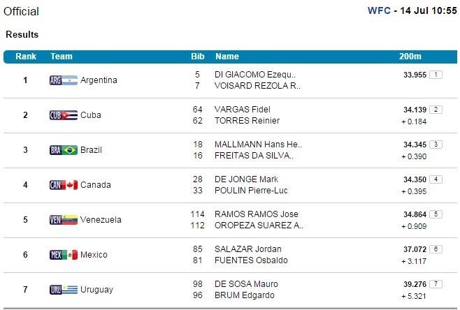 Canoagem; jogos Pan-americanos