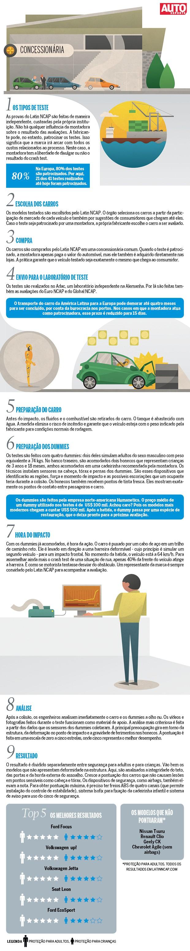 Infográfico Latin NCAP (Foto: Autoesporte)