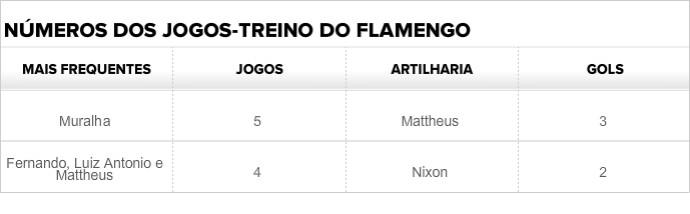 Números Fla jogos-treino (Foto: GloboEsporte.com)