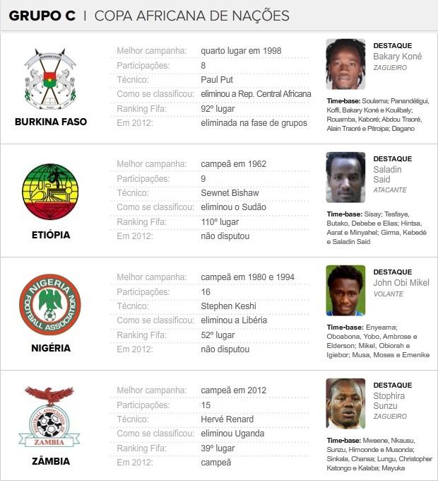 Info_COPA-AFRICANA_NACOES_GRUPO-C (Foto: infoesporte)