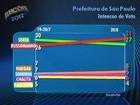 Russomanno tem 31% e Serra, 27%, aponta pesquisa Datafolha