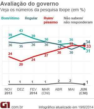 Avaliação do governo Dilma (Foto: Ibope)