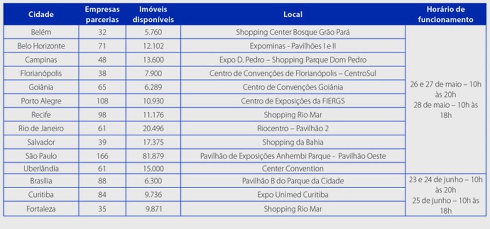 Feirão da Caixa oferecerá mais de 228 mil imóveis no país até junho (Foto: Divulgação)