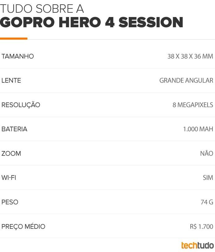 GoPro Hero 4 Session (Foto: Arte/TechTudo)