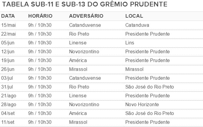 Tabela do Grêmio Prudente no Campeonato Paulista Sub-13 e Sub-11 (Foto: Editoria de Arte)