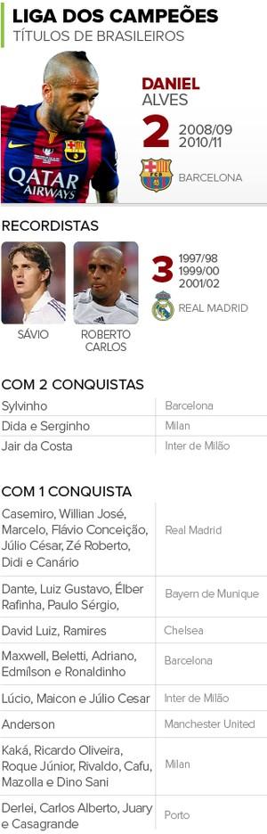 INFO - Títulos de brasileiros na Champions (Foto: GloboEsporte.com)