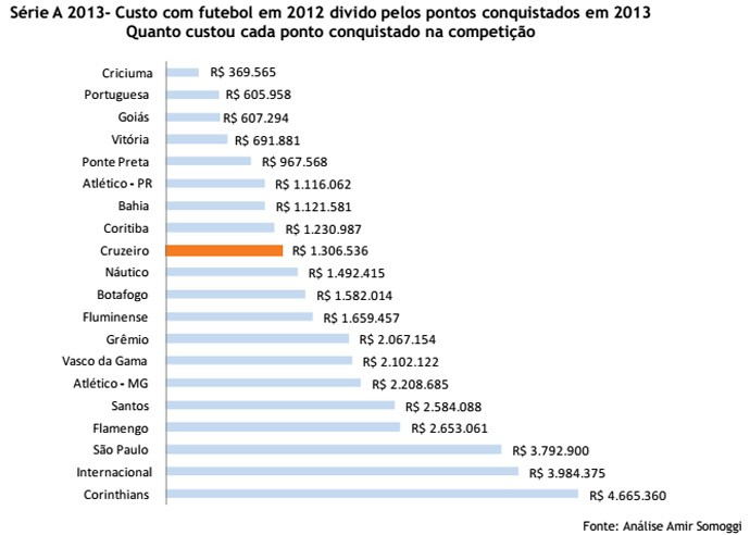 Gráfico custo futebol direitos (Foto: Reprodução)
