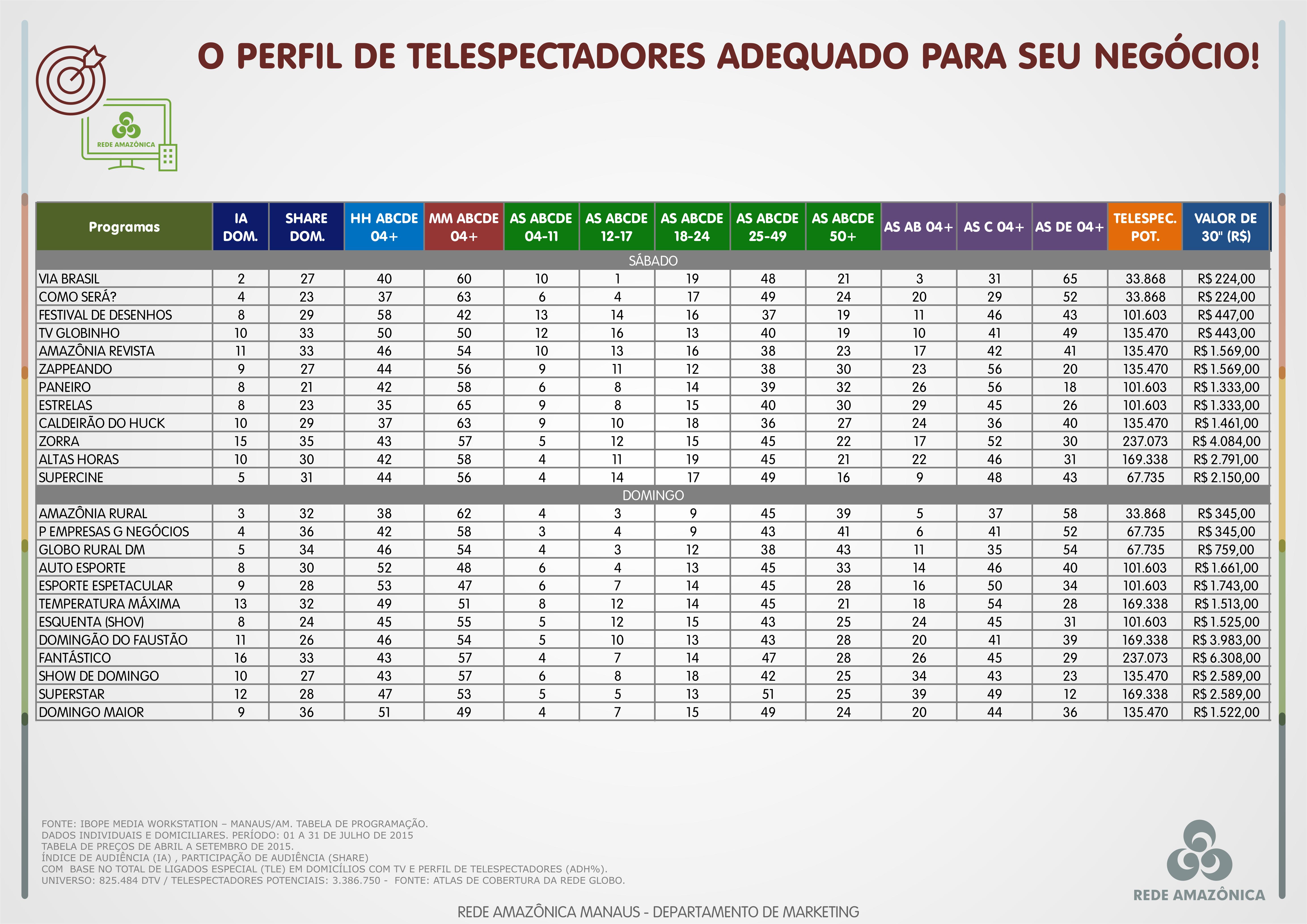 Perfil dos Telespectadores (Foto: Comercial)