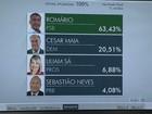 Romário, do PSB, é eleito senador pelo Rio de Janeiro