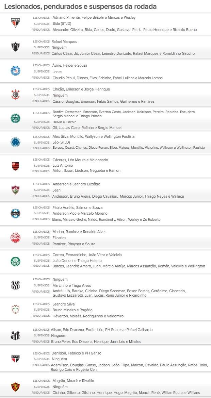 info Suspensos e Lesionados 19/10 (Foto: Editoria de Arte / Globoesporte.com)