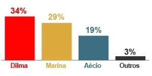 Dilma tem 34%, Marina, 29% e Aécio, 19%, aponta Ibope (Editoria de Arte/G1)