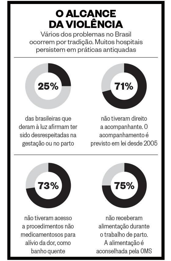O alcance da violência (Foto: Fonte: Nascer no Brasil)