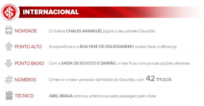 Apresentacao Inter (Foto: Infoesporte)
