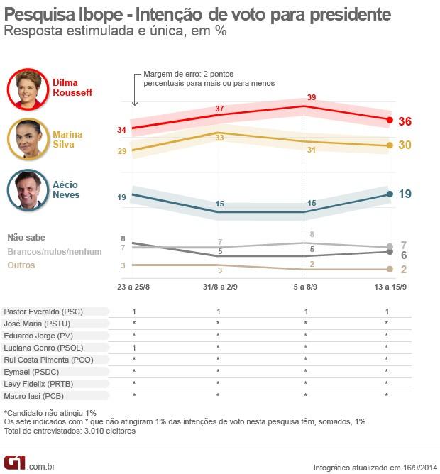 * Presquisa Ibope: Dilma tem 36%, Marina, 30%, e Aécio, 19%!