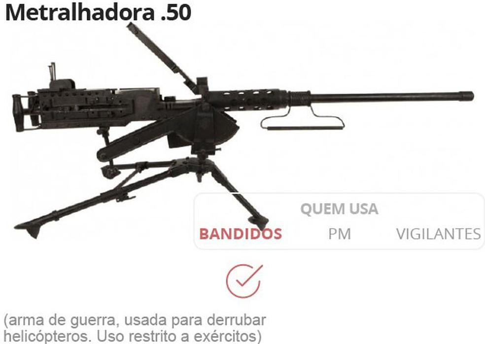 Arma usada por criminosos que roubaram transportadora de valores no Paraguai (Foto: Arquivo: Editoria de Arte/G1)