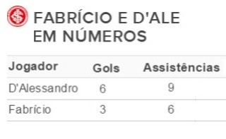 Tabela Inter (Foto: Reprodução)