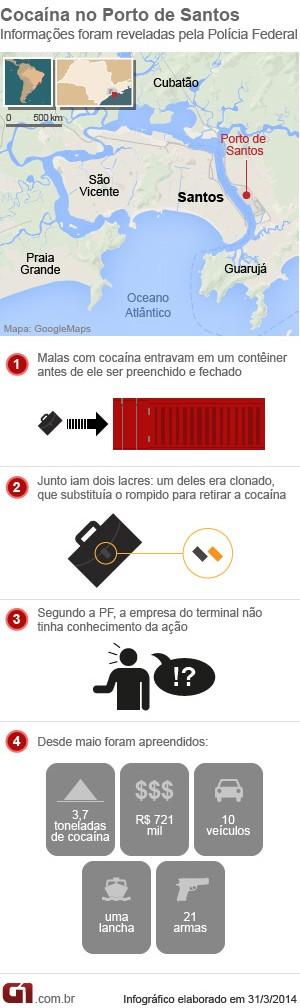 PF prende 23 pessoas e apreende 3,7 toneladas de cocaína em operação em Santos, SP (Foto: Arte G1)