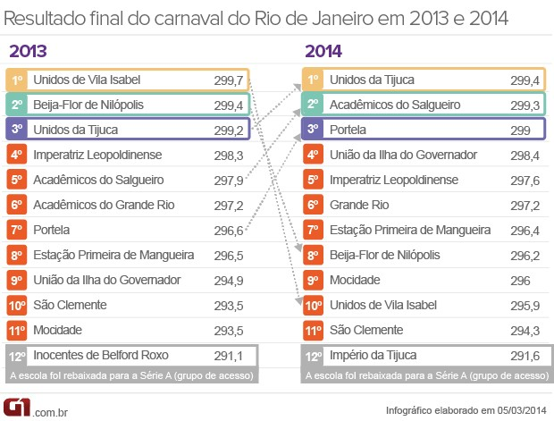 Comparativo notas carnaval Rio 2013 x 2014 (Foto: Arte/G1)