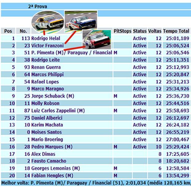 Resultado corrida 2 Old Stock Race (Foto: Divulgação) (Foto: Divulgação)