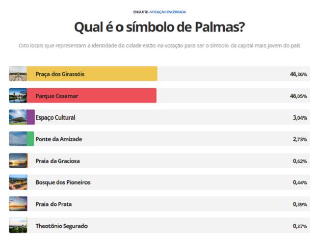 Resultado da enquete símbolo de Palmas (Foto: Reprodução)